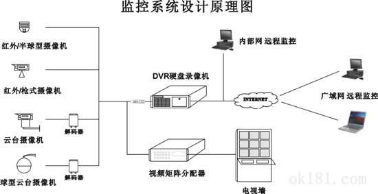 传统的DVR监控系统组成