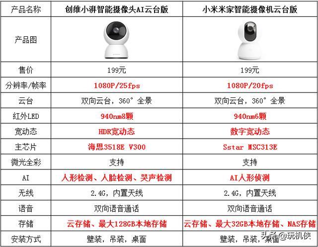 家用监控摄像头用哪个品牌好?