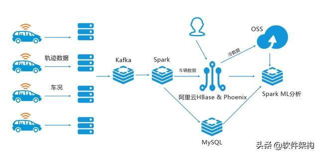 HBase实践案例:车联网监控系统